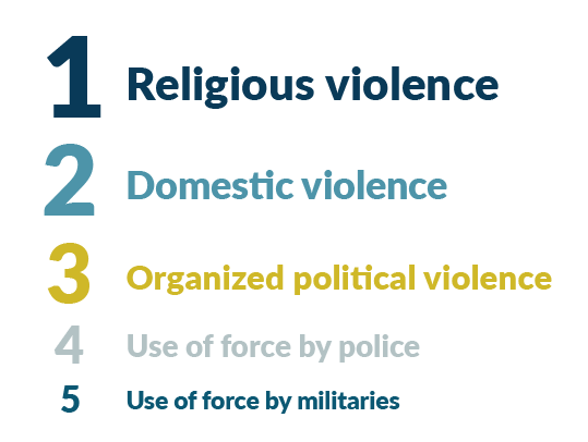 Types of Violence against Women - Poll