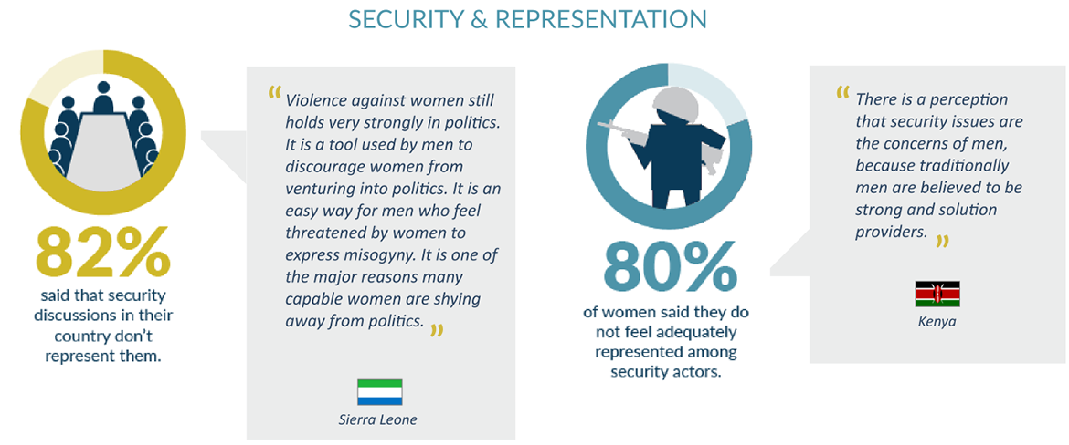 security and representation of Women