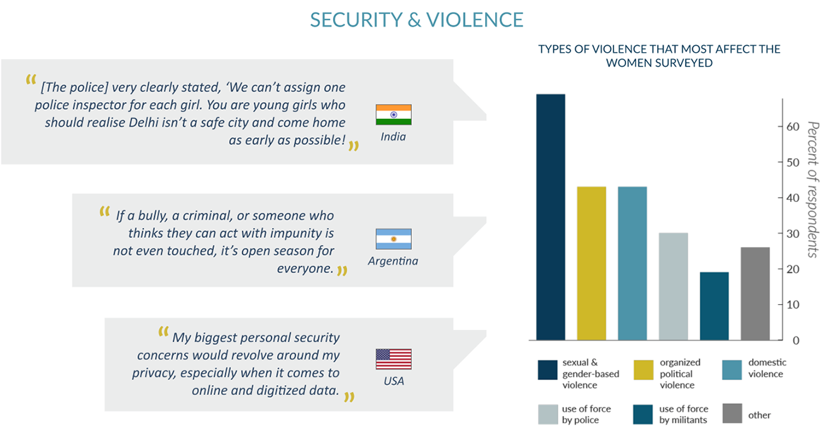 Security Violence and Women
