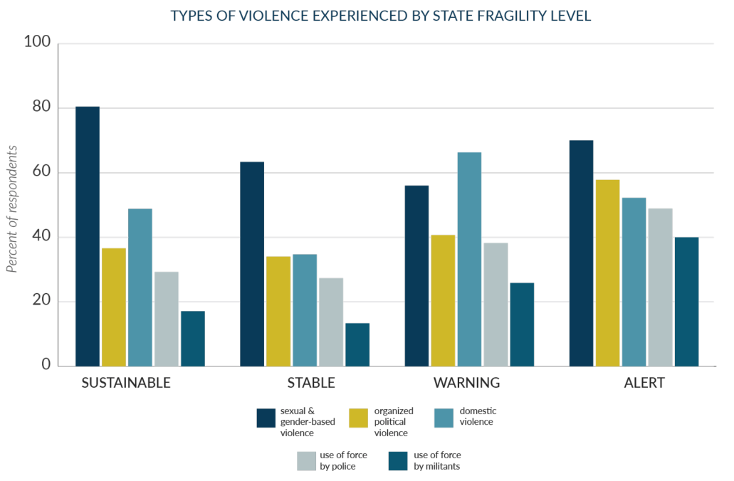 Study Violence and State Fragility
