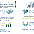 women participation gender gap infographic