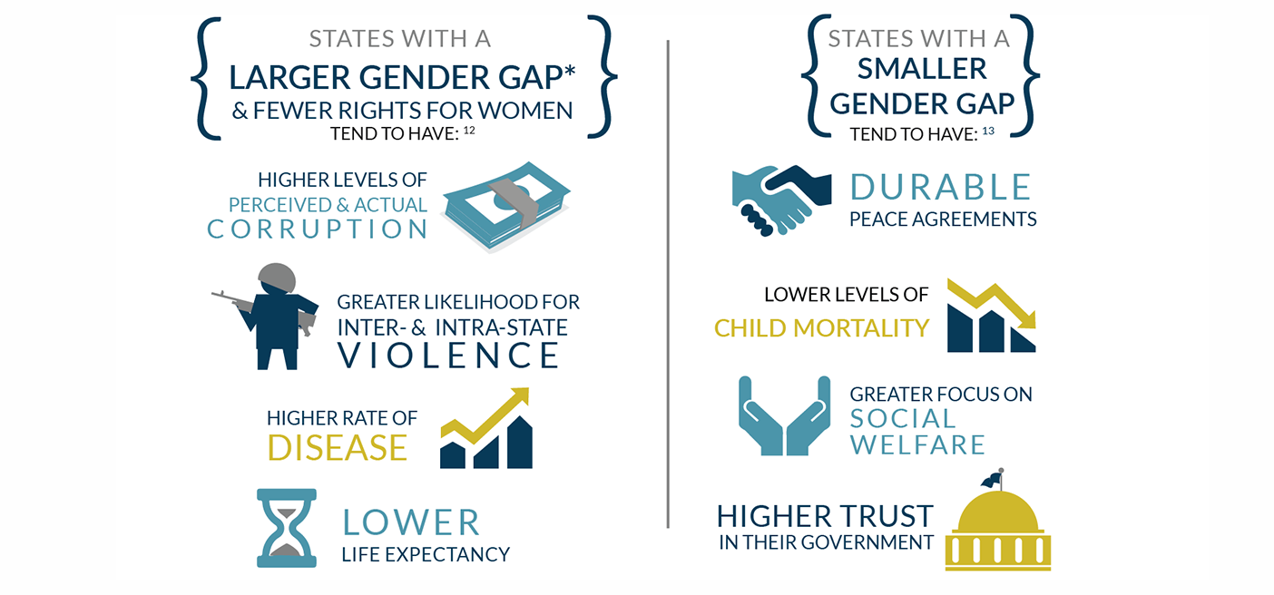 women participation gender gap infographic