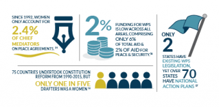 infographics on gaps in women, peace and security