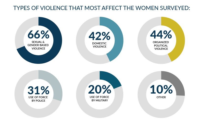 poll - types of violence against woman