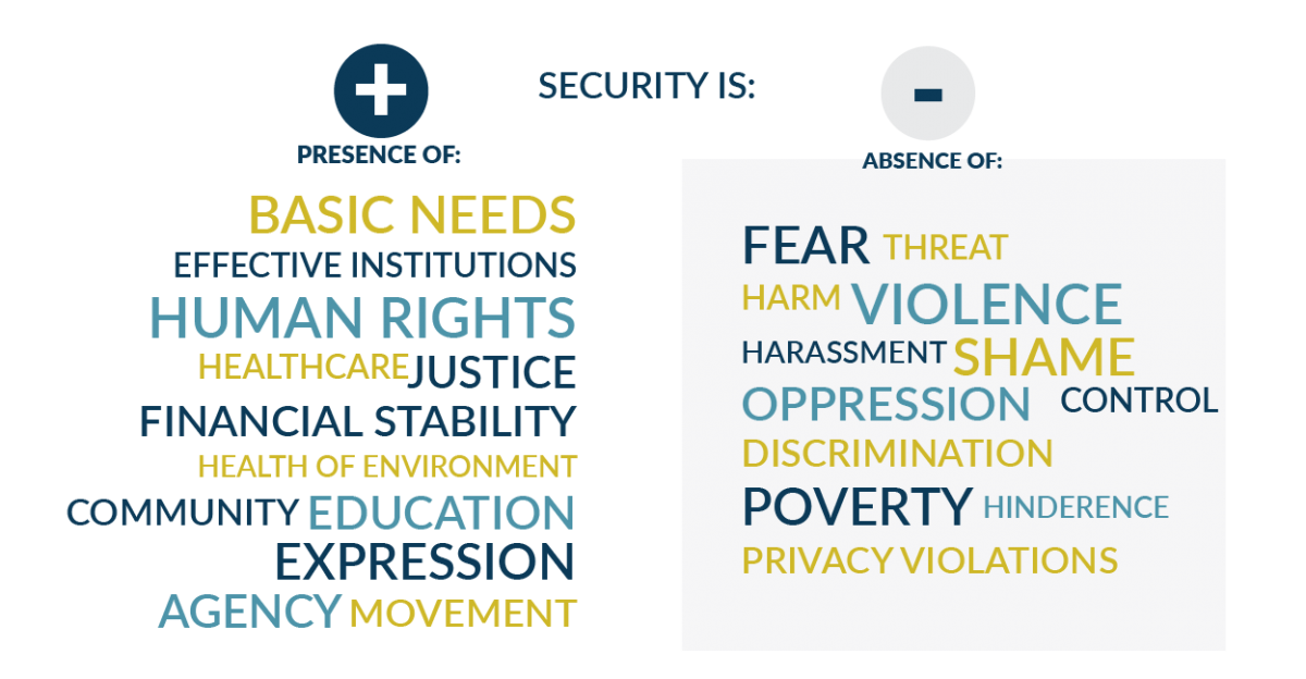 Word Cloud Women Peace and Security