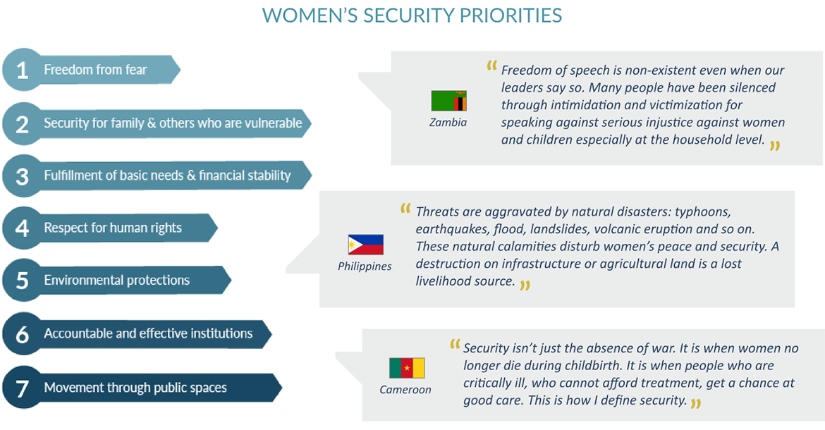 Women's security priorities